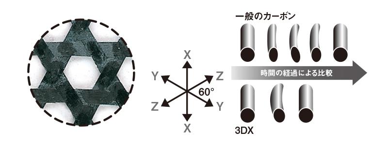 3DX(3D クロス)