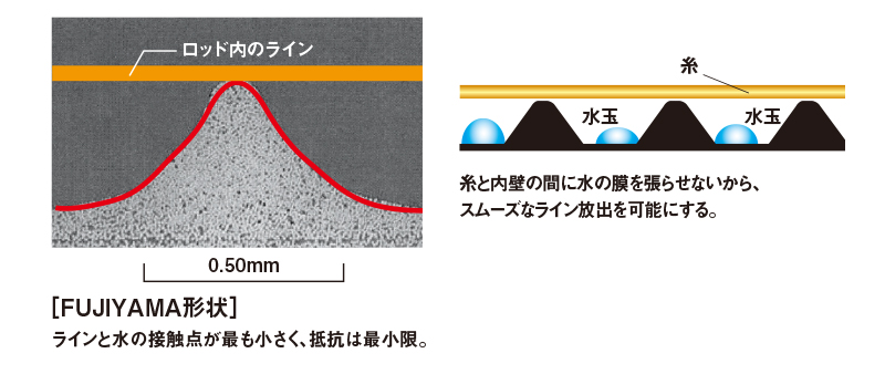 リニアインターライン構造/インターライン撥水テクノロジー