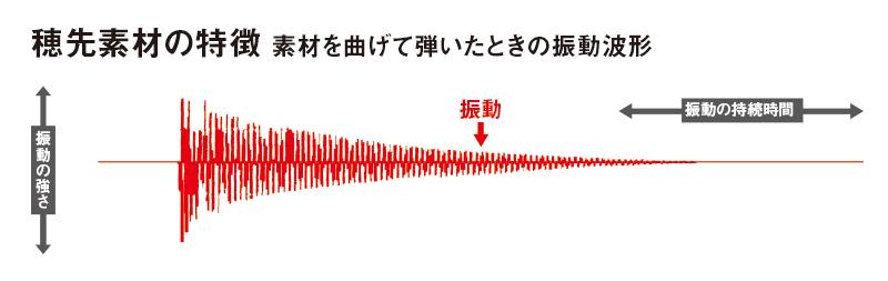 SMT(スーパーメタルトップ)